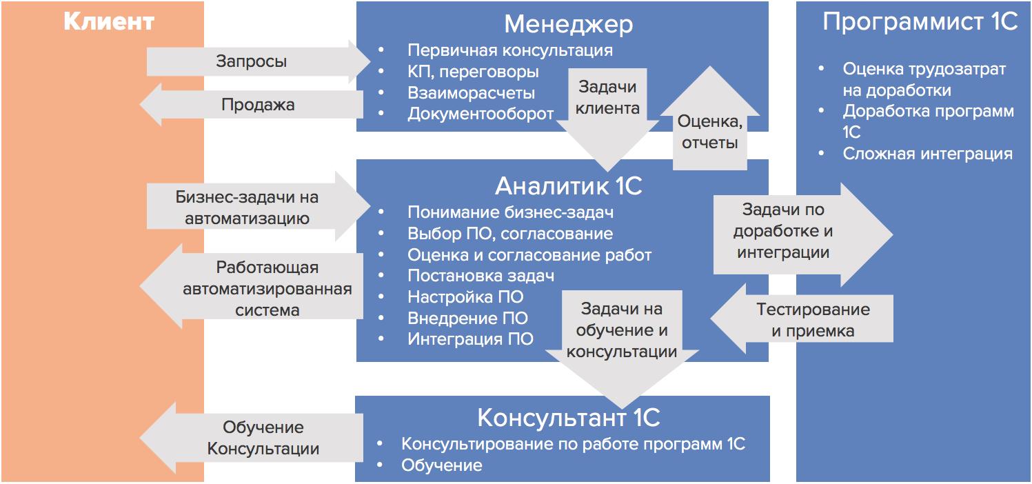 Роль аналитика 1С в 1С:Франчайзи
