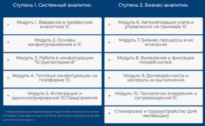 Программа Курса аналитика 1С 4.0