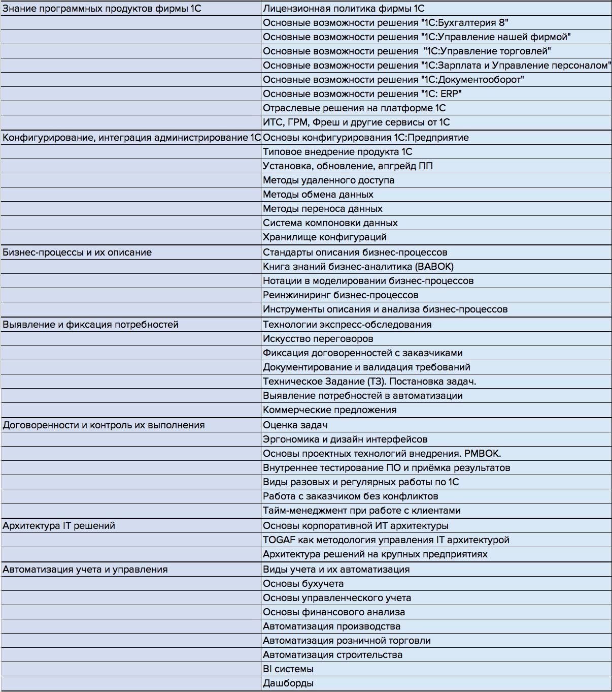 Компетенции 1С аналитика