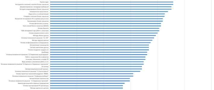 Статистика аналитиков 1С - важность